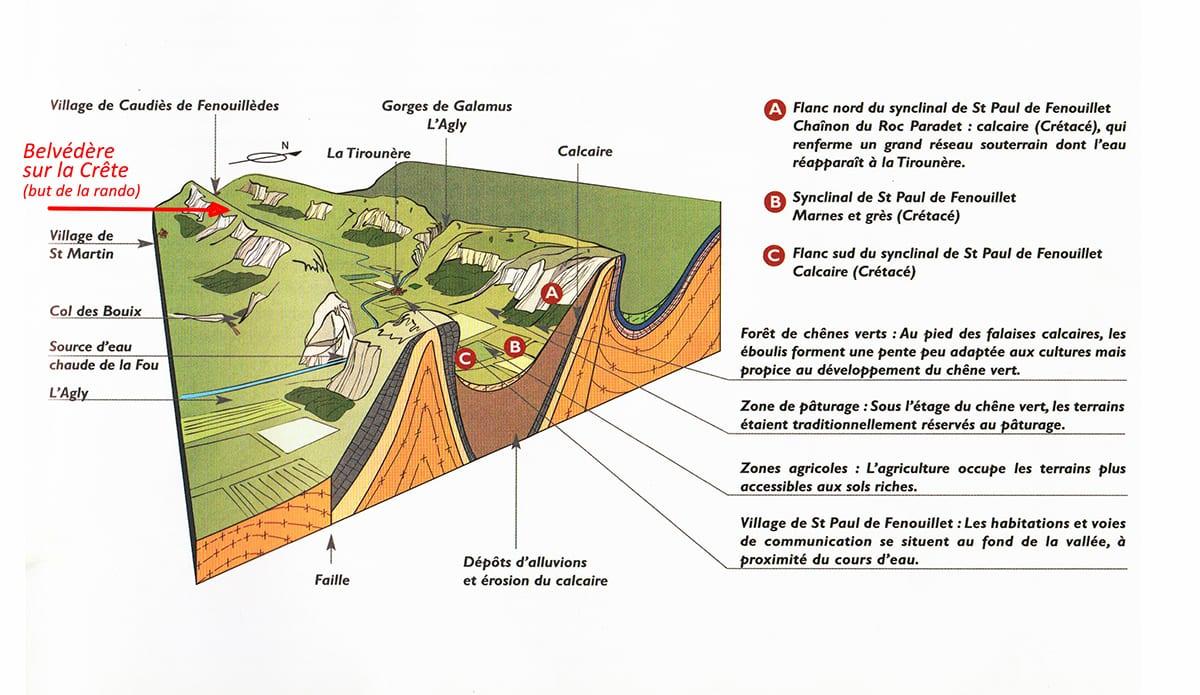 schéma synclinal de Saint Paul de Fenouillet